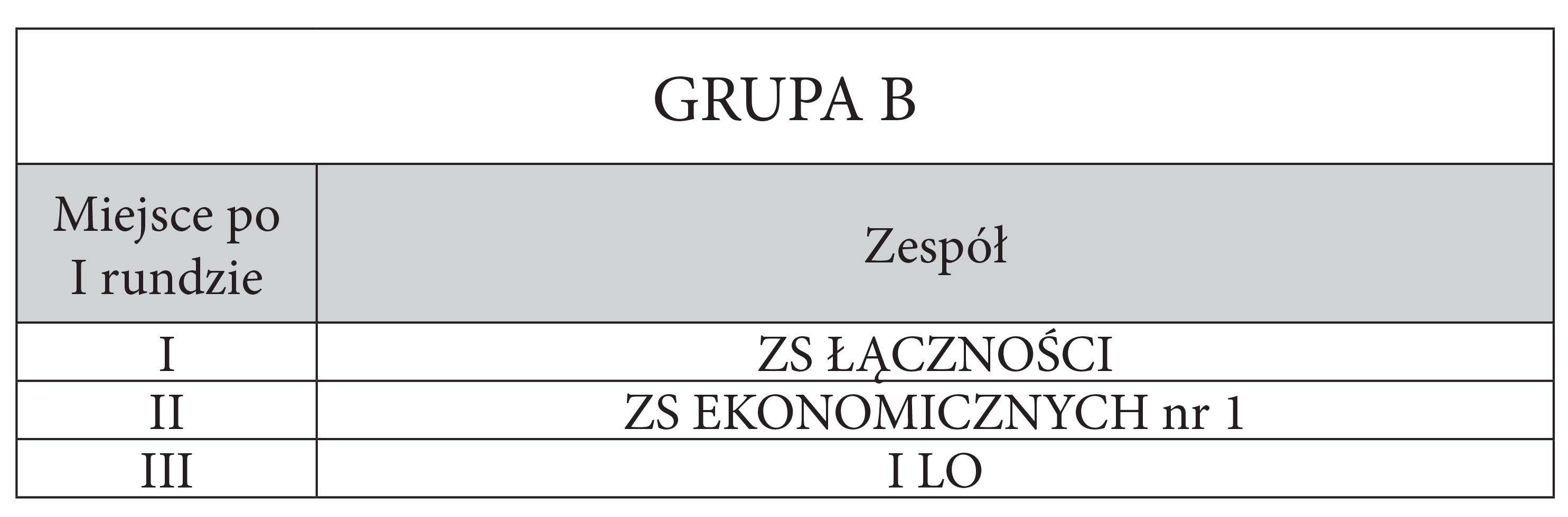 grupy_I_rzut_gr B_wyniki_tab